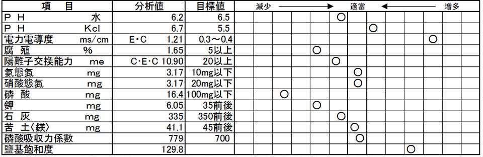 2000年4月8日採樣  台南縣嘉南郷平野水上地区  蕃茄  溫室栽培