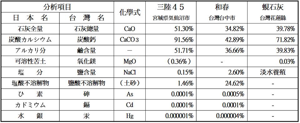 2014年10月8日 公益財團法人 日本肥糧檢定協會分析