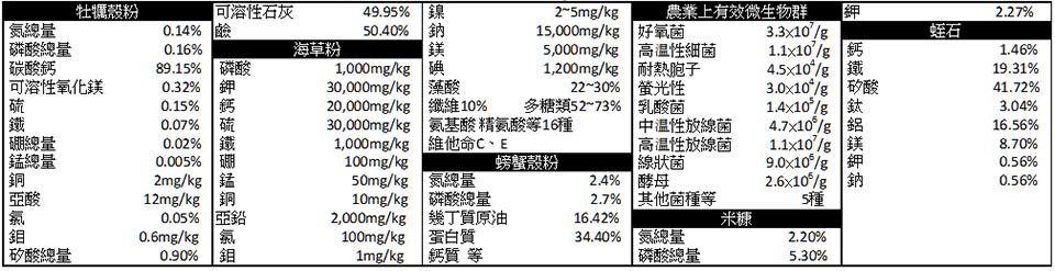【單品主要規格】﹝財﹞日本肥料檢定栛會‧分析‧試驗數據表